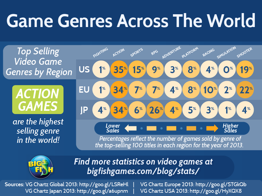 bfg-game-genres-across-the-world-880x660