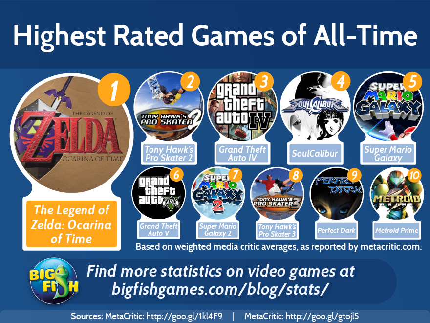 Highest Rated Games of All Time | Big Fish Blog