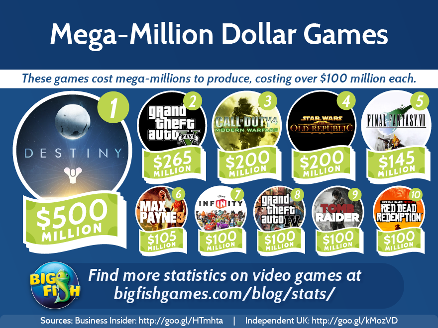All mega-million dollar games appear on consoles.