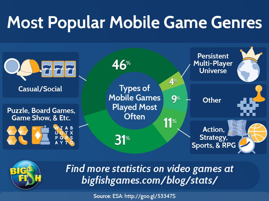 Most Popular Mobile Game Genres | Big Fish Blog