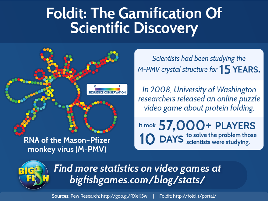 bfg-foldit-the-gamification-of-scientific-discovery-880x660 (1)