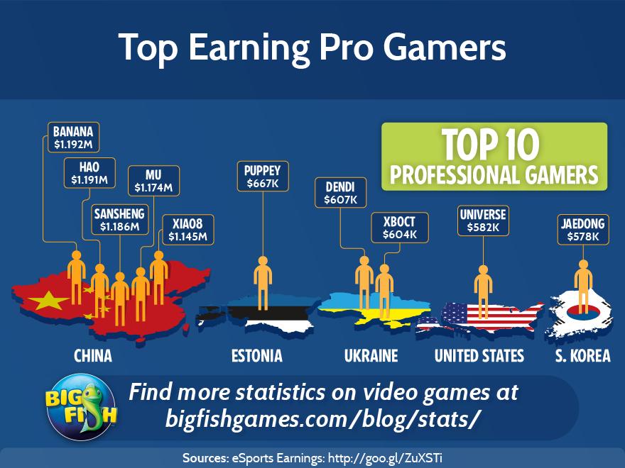 Casino gaming demographics