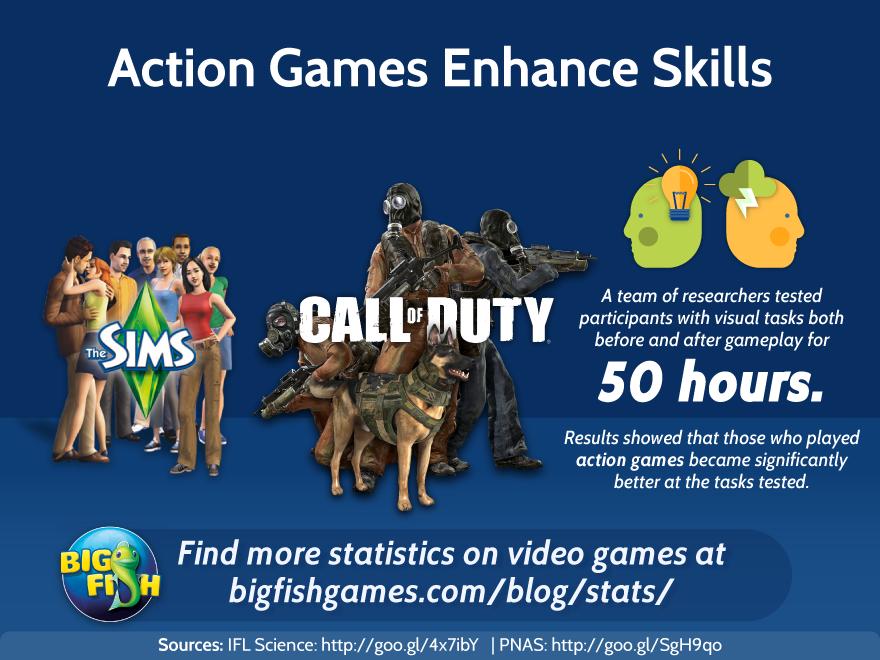 Can gaming give you real life skills big fish blog for Real life fishing games