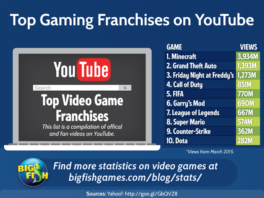 bfg-top-gaming-franchises-on-youtube (1)
