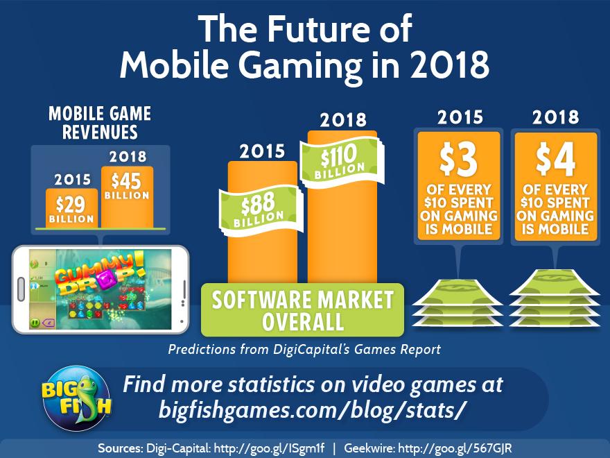 Gaming Statistics