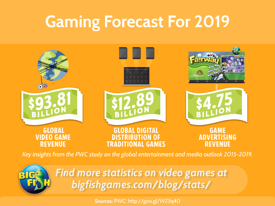 casino gaming industry trends 2019