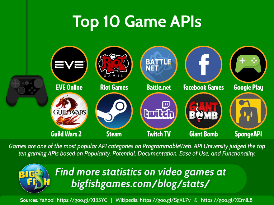 Video game statistics database from big fish games for Big fish games video games