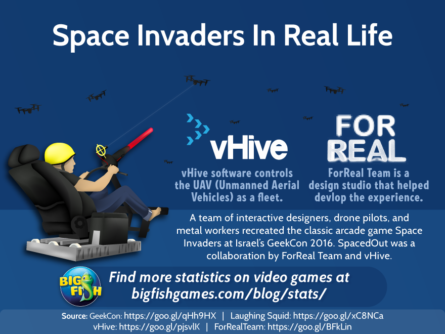Space invaders in real life big fish blog for Real life fishing games